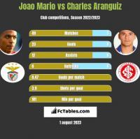 Joao Mario vs Charles Aranguiz h2h player stats