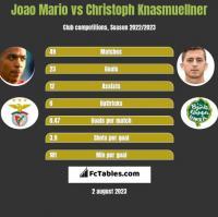 Joao Mario vs Christoph Knasmuellner h2h player stats