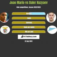 Joao Mario vs Daler Kuzyaev h2h player stats