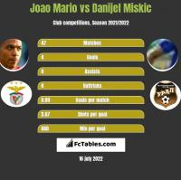 Joao Mario vs Danijel Miskic h2h player stats