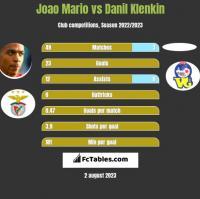 Joao Mario vs Danil Klenkin h2h player stats