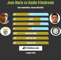 Joao Mario vs Danilo D'Ambrosio h2h player stats