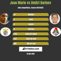 Joao Mario vs Dmitri Barinov h2h player stats