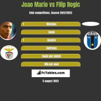 Joao Mario vs Filip Rogic h2h player stats