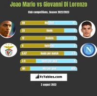 Joao Mario vs Giovanni Di Lorenzo h2h player stats