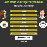 Joao Mario vs Grzegorz Krychowiak h2h player stats