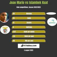Joao Mario vs Islambek Kuat h2h player stats