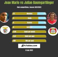 Joao Mario vs Julian Baumgartlinger h2h player stats