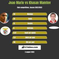 Joao Mario vs Khasan Mamtov h2h player stats
