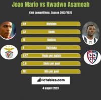 Joao Mario vs Kwadwo Asamoah h2h player stats