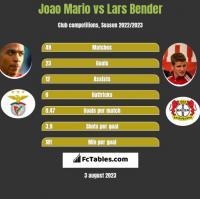 Joao Mario vs Lars Bender h2h player stats