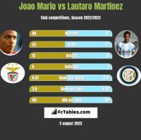 Joao Mario vs Lautaro Martinez h2h player stats