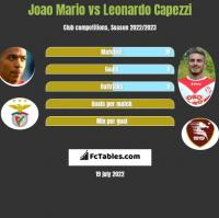 Joao Mario vs Leonardo Capezzi h2h player stats