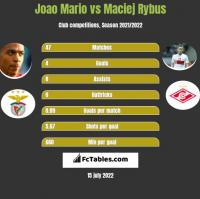 Joao Mario vs Maciej Rybus h2h player stats
