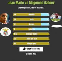 Joao Mario vs Magomied Ozdojew h2h player stats