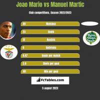 Joao Mario vs Manuel Martic h2h player stats