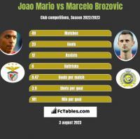 Joao Mario vs Marcelo Brozovic h2h player stats
