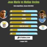 Joao Mario vs Matias Vecino h2h player stats