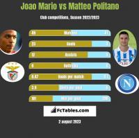 Joao Mario vs Matteo Politano h2h player stats