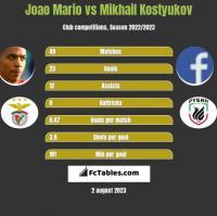 Joao Mario vs Mikhail Kostyukov h2h player stats
