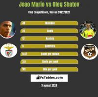 Joao Mario vs Oleg Szatow h2h player stats