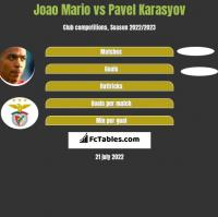 Joao Mario vs Pavel Karasyov h2h player stats