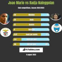 Joao Mario vs Radja Nainggolan h2h player stats