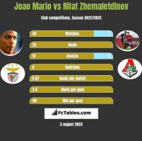 Joao Mario vs Rifat Zhemaletdinov h2h player stats