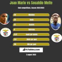Joao Mario vs Souahilo Meite h2h player stats
