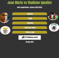 Joao Mario vs Vladislav Ignatiev h2h player stats