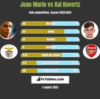 Joao Mario vs Kai Havertz h2h player stats
