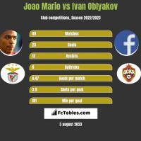 Joao Mario vs Ivan Oblyakov h2h player stats
