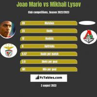 Joao Mario vs Mikhail Lysov h2h player stats