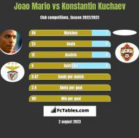 Joao Mario vs Konstantin Kuchaev h2h player stats