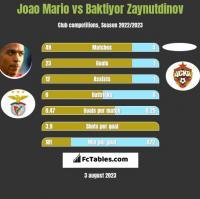 Joao Mario vs Baktiyor Zaynutdinov h2h player stats
