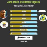 Joao Mario vs Roman Tugarev h2h player stats