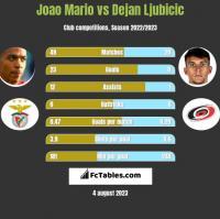 Joao Mario vs Dejan Ljubicic h2h player stats
