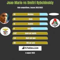 Joao Mario vs Dmitri Rybchinskiy h2h player stats