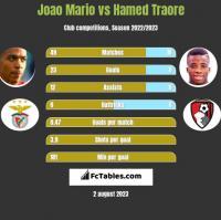 Joao Mario vs Hamed Traore h2h player stats