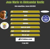 Joao Mario vs Aleksandar Kostic h2h player stats