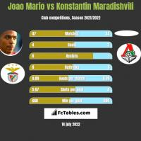Joao Mario vs Konstantin Maradishvili h2h player stats