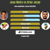 Joao Meira vs Artur Jorge h2h player stats