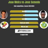 Joao Meira vs Jose Semedo h2h player stats