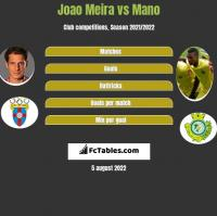 Joao Meira vs Mano h2h player stats