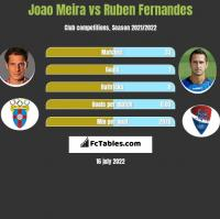 Joao Meira vs Ruben Fernandes h2h player stats