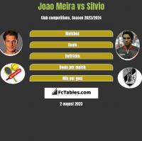Joao Meira vs Silvio h2h player stats