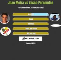 Joao Meira vs Vasco Fernandes h2h player stats