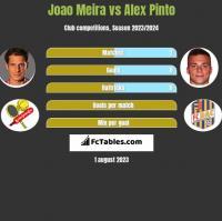 Joao Meira vs Alex Pinto h2h player stats