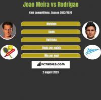 Joao Meira vs Rodrigao h2h player stats