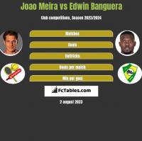Joao Meira vs Edwin Banguera h2h player stats